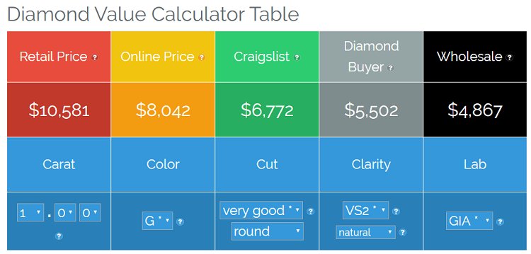 diamond price calculator table